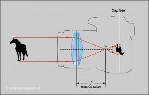 Schéma de description de la distance focale